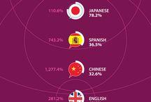 Infografías de Internet, eMarketing y Redes Sociales