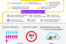 mycloud infographic / mycloud a better and more efficient way to manage your hotel operations. mycloud Hotel PMS offers you plenty of opportunities from selling rooms at the optimal price to serving your guests well enough for them to refer your hotel to others.