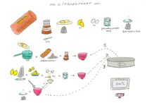 Illustraties recepten deelnemers workshop / Op dit bord gaan we de recepten geïllustreerd door de deelnemers van workshop recepten illustreren delen.Raak geinspireerd door wat vorige deelnemers al maakten!
