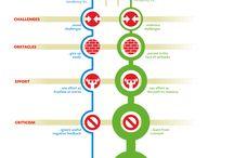 Awsome infographics fostering motivation