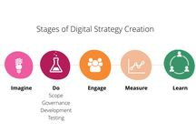 Digital Marketing Technology and Strategy / Articles, infographics and learning resources to support digital marketing professionals working on technology and strategy initiatives.