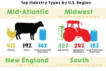 Farm facts