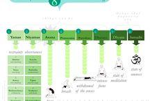 Patanjali - 8 Limbs of Yoga - Yoga Sutras