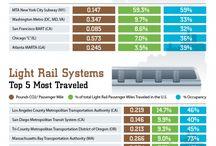 Smart&Sustainable transportation