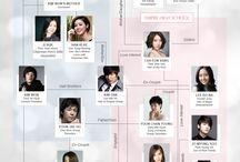 """THE INHERITORS """"the heirs"""" / Drama korea di SBS"""