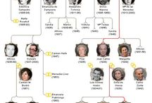 The History & Genealogy of Leaders