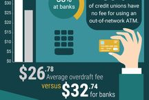 Credit Union Facts