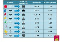 School: breuken/ tafels