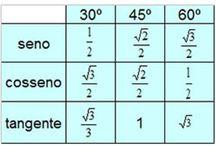 Estudos - Matemática