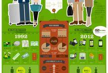 世界の統計学・Infographic / 世界にあるいろんな面白い統計データ特集。 World infographic