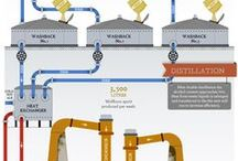Craft distillation