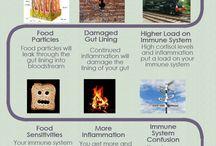 Autoimmune diseases/ food