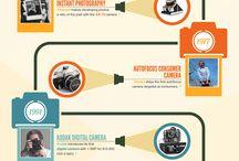 Camera timeline