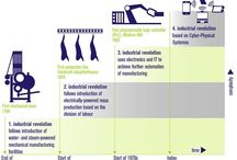 Industry 4.0 / What Industry 4.0 is all about and how your business can benefit from it