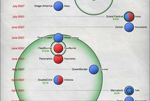 Visualization, Infographics / by Hertzel Karbasi