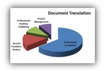 Document Translation / Articles and posts to help you translate your documents from and into any written language used in the modern world.