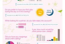 Dating infographics / by DatingAgency.com