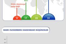 Sosyal Medya İnfografik / Sosyal medya ve dijitale dair infografikler....