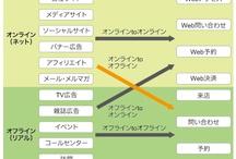 webマーケ・webデザイン