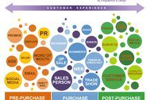 Customer Touchpoint