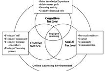 Cybergogy / Cybergogy, coined by Minjuan Wang & Myunghee Kang, is a descriptive label for strategies/ principles to consider to create engaged learning online. Wang & Kang posit that learning is optimized when an environment is created that encourages learner engagement & enablement, & that this is particularly important in an online environment. Truly engaged learners are behaviorally, intellectually, &emotionally involved in their learning tasks (Wang & Kang, 2006; Wang, 2007).