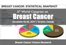 6th World Congress on Breast Cancer