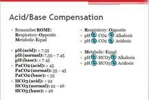 Acidosis/Alkalosis / Nursing