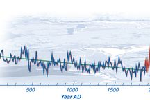 Climate Observational Data