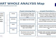 "SOLO Map ANALYSE - Relational Task / Student learning outcomes using the HOT SOLO Analyse (part-whole) Map and rubric ""What are the parts and how do they work together?"""