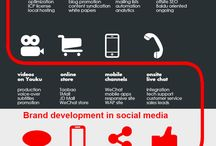China Marketing / Collection of infographic about China's business environment, marketing and sales.