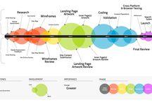 DesignMethods / Design proces visualized