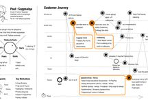 Experience, Journeys & Service Design Thinking / Customer Journeys - Service Design - Customer Experience Design - User experience - Digital As a Service - Hacking des organisations pyramidales
