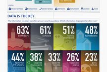 INFO (graphics) about social media, mktg, strategy, etc.