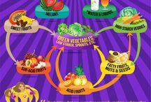 raw food combining