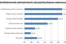 Kyselyt ja tilastot / #Rekrytointi'in, #suorahaku'un ja #työnhaku'un liittyviä tilastoja ja kyselytuloksia.