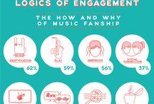 Music consumption