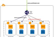 AWS / Amazon Web Services
