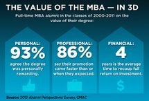 The Road to Graduate Business School - MBA