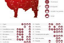Cortes da Carne