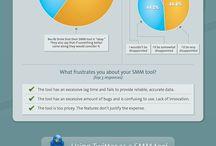 Social Media Infografik / Hier findet man alles was man über Social Media Marketing wissen muss, um mit seinem Business auch Online Erfolg zu haben.