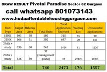 DRAW RESULT DATE Pivotal Paradise Sector 62 Gurgaon huda govt affordable housing project