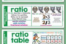 Ratios & Proportions Help