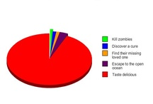 yup, zombies