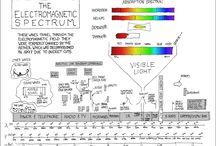 PS Electromagnetic Spectrum