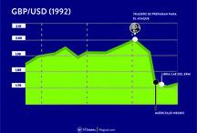 ¿Cómo ganó 3 mil millones de dólares George Soros en Forex? / Las grandes operaciones en forex generalmente se mantienen desconocidas debido a que el mercado es demasiado grande como para detectar a los traders individuales. Además, es muy poco probable que un solo trader pueda influir en toda una economía. Sin embargo, George Soros es la excepción. Aprende de los 3 sucesos con los cuales rompió con economías enteras e hizo enormes ganancias invirtiendo en forex.