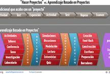 Aprendizaje basado en proyectos / Información y recursos para un aprendizaje basado en proyectos y problemas. Para profesores.