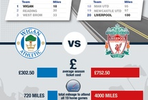 Infographics / by Rightmove.co.uk