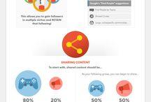 B2B Online-Marketing / Infografiken und Fakten über B2B Online-Marketing
