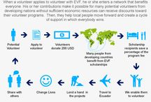 Infographics for volunteers / These infographics were designed by us in order to help our volunteers and to provide a tool of information about our organization, our projects and travel tips.