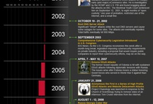 Infographics / Check this board for the latest and greatest infographics on hot topics, industry trends and timlines